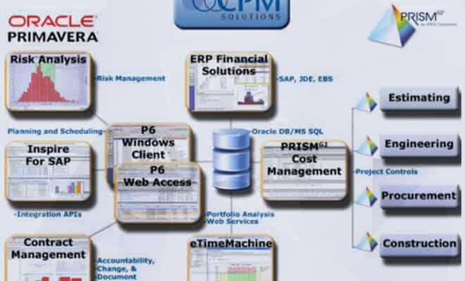 Effective CPM Planning Requires Several Different Components