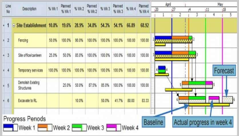 ASTA Powerproject - Progress Periods   Hsecontractors.com