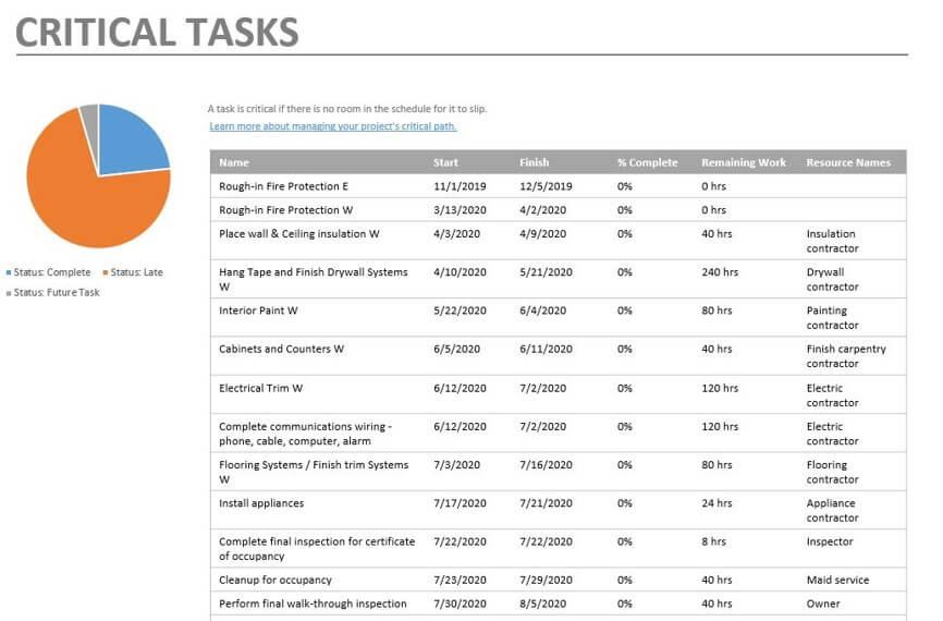 Microsoft Project - Critical Tasks   Hsecontractors.com